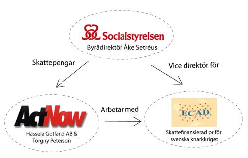 Knarkkrig Socialstyrelsen Hassela ActNow